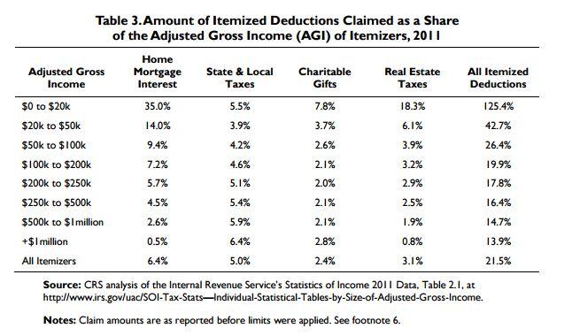 itemized deduction percentage